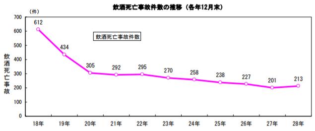 飲酒運転の死亡事故件数の推移