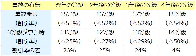 3等級ダウン時の割引率の比較表