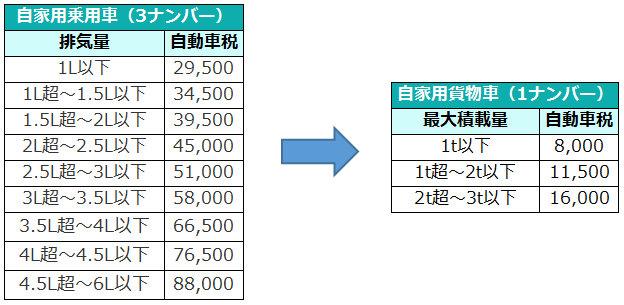 3ナンバー及び1ナンバーの自動車税