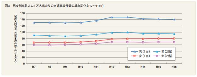 飯塚幸三 踏み間違い事故はATばかり その対策を考えた結果がこちら「左足ブレーキ」 もう乗るなよ笑  [169920436]->画像>14枚