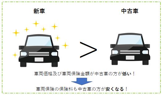 新車と中古車の保険料の関係