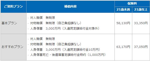 損保ジャパンのドライバー保険の保険料