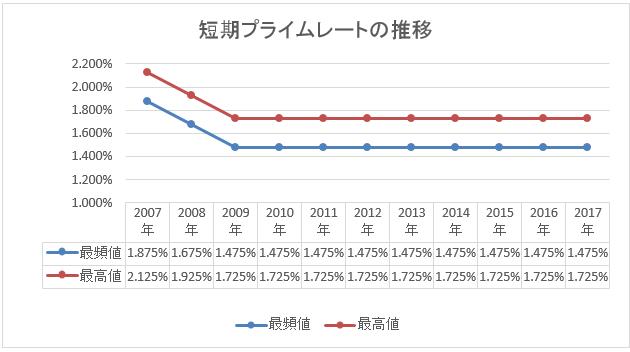 短期プライムレートの推移グラフ