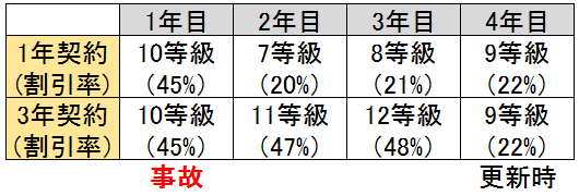 複数年契約と1年契約の等級・割引率の比較表