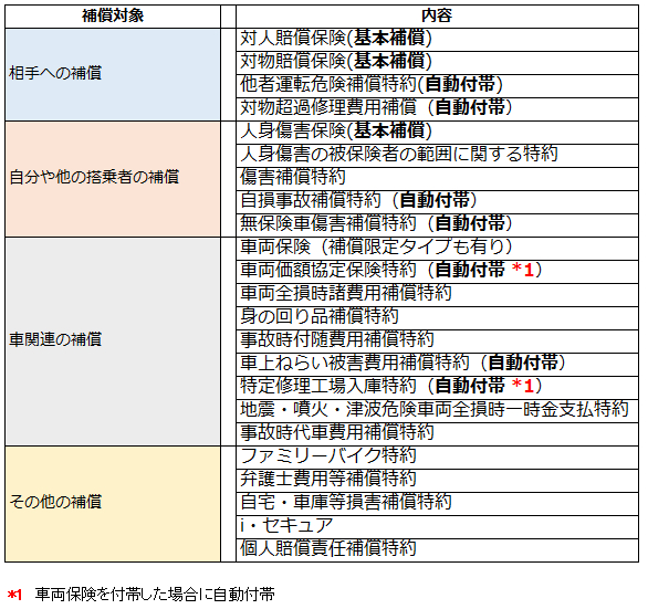 AIU保険会社の補償内容一覧表