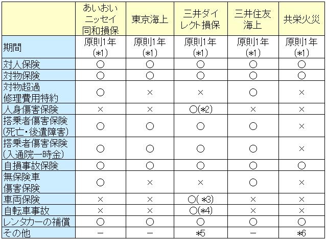 ドライバー保険の比較表1