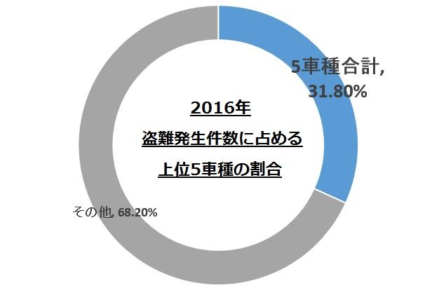 上位5車種の盗難件数の割合グラフ