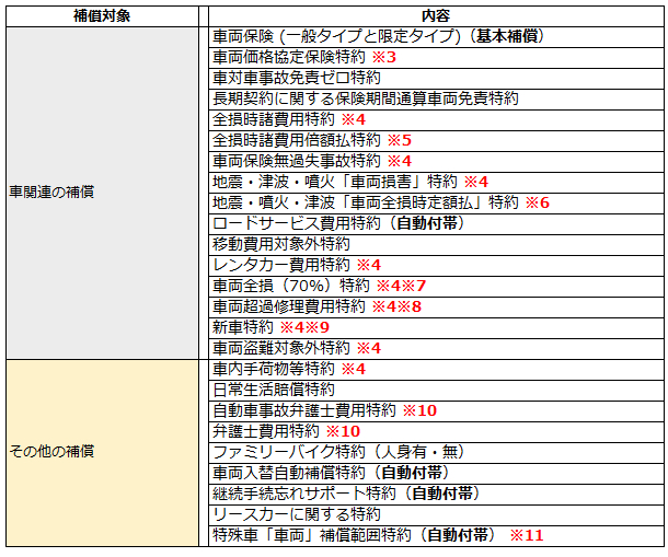 三井住友海上の補償内容一覧1