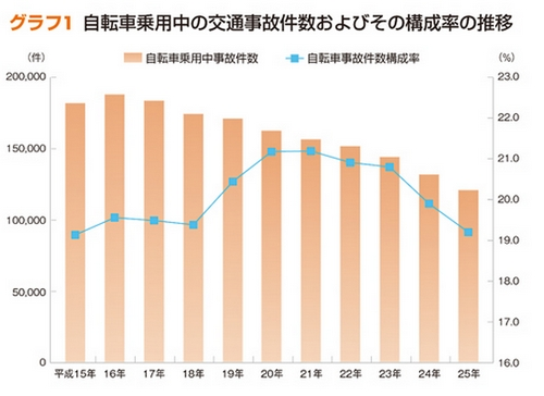 自転車事故件数と割合