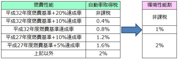 軽自動車の税率