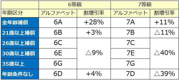 6等級及び7等級の新規契約者の割引率表