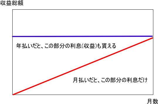 月払い・年払いイメージ図