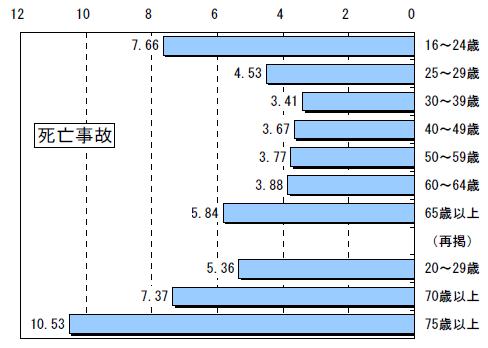 交通事故死亡件数