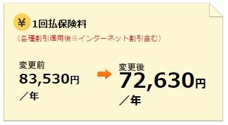 保険料(レンタカー費用特約無し)