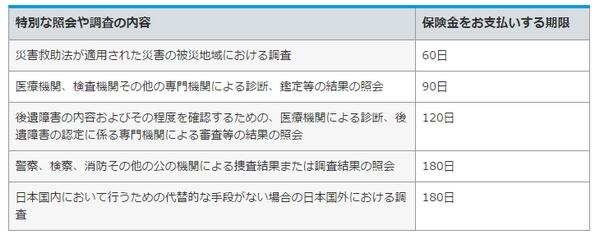東京海上日動支払期限